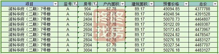 深圳润科华府楼盘最新价格
