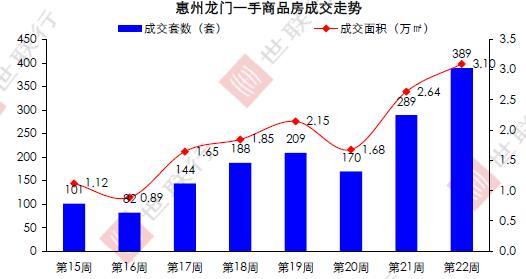惠州限购2017最新楼盘价位消息 - 周明华 - 惠州最好的别墅楼盘