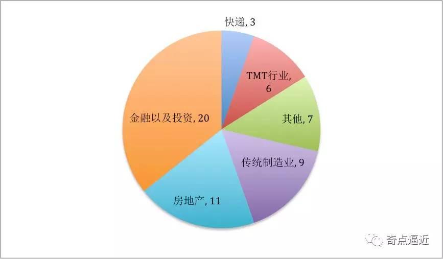 北京的tmt行业更侧重于互联网,电商,o2o等领域,这与深圳tmt行业结构有