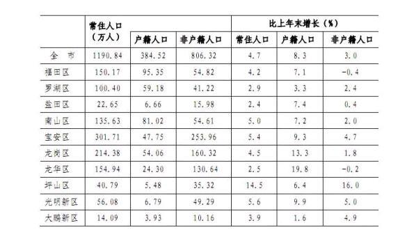 深圳常住人口统计表(来源网络)-从大数据看2018年深圳楼市走向 宝