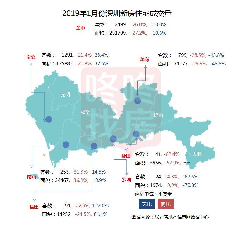 2019年首秀,1月深圳仅成交2499套新房!