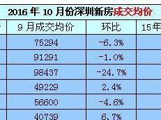 深圳房地产月度统计分析报告(2016年10月)