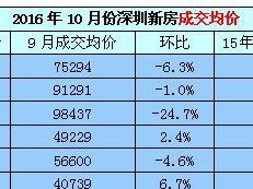 深圳房地产商业写字楼月度统计分析报告(2016年10月)