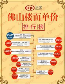 """佛山首个""""限高""""地块被""""五矿""""拿下 楼面价15885元/㎡创新高"""