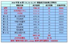 2016年第48周(11.21-11.27)《深圳楼盘成交龙虎榜》
