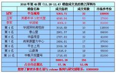 2016年第49周(11.28-12.4)《深圳楼盘成交龙虎榜》