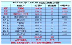 2016年第50周(12.5-12.11)《深圳楼盘成交龙虎榜》
