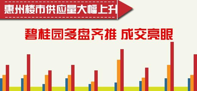 惠州楼市供应量大幅上升 碧桂园多盘齐推成交亮眼