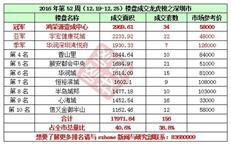 2016年第52周(12.19-12.25)《深圳楼盘成交龙虎榜》