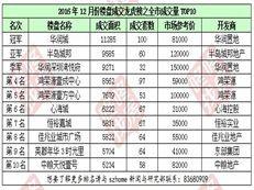华润城荣获2016年12月龙虎榜冠军!