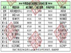 权威发布:2016年楼盘成交龙虎榜