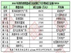 2016年下半年《深圳楼盘成交龙虎榜》
