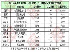 2017年第1周(2016.12.26-2017.1.1)《深圳楼盘成交龙虎》