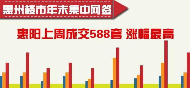 惠州楼市年末集中网签 惠阳上周成交588套涨幅最高