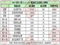 2017年第2周(1.2-1.8)《深圳楼盘成交龙虎榜》