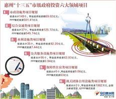 惠州规划投资六大领域建设 城轨1号线拟投400亿