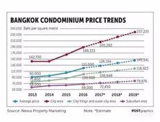 2017年曼谷房产将呈现持续上涨趋势 升值可观