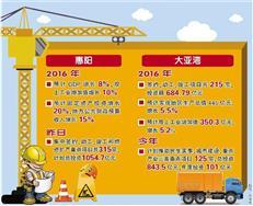 惠阳大亚湾共530宗项目签约或动工 总投资超千亿规模