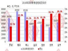 独家:2016年深圳房地产统计分析报告