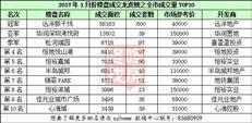 远洋新干线荣获2017年1月深圳楼市成交量冠军!