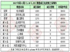 松河瑞园夺冠!深圳楼盘成交龙虎榜【2017第4周】