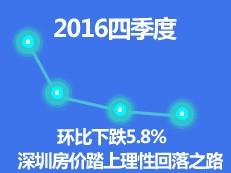 环比下跌5.8%! 深房价踏上回落之路【2016四季度】