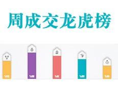 合正丹郡荣获全市成交量冠军!【2017年第8周】