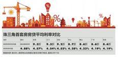 珠三角8城首套房贷利率 惠州最高广州珠海最低
