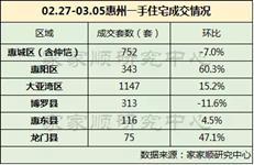 东莞房价2年涨了107% 临深下一个调控城市是谁?