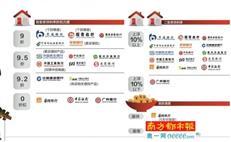 惠州5家银行首套房贷利率可打9折 2套房房贷利率普涨