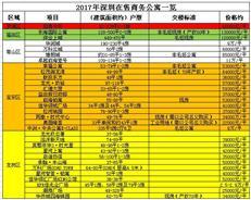 看商务公寓演变史 2017深圳在售公寓一览