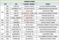 深圳6月预计15盘入市+156个在售项目价格表