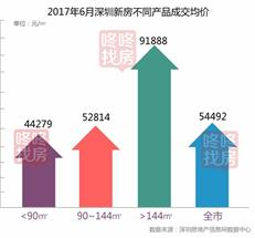 新房均价9连跌 6月成交量2953套创年内新高