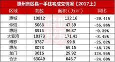 半年度楼市成绩单发布:惠州6.3万套=(深圳+东莞)×2