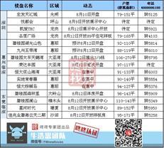 周末楼市:多盘获批预售 碧海一项目备案均价约6.5万/㎡