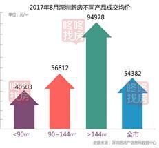 最新数据!8月新房住宅均价环比下跌64元/㎡