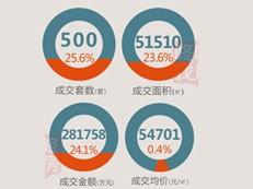 【天天讲数】上周深圳新房成交500套 环比增加25.6%