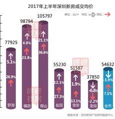 新房置业必看:深圳新房降价了?年内这些项目值得关注!