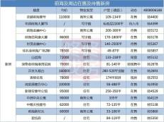 107沿线商务资产新名片 评福城前海新纪元-咚咚地产头条