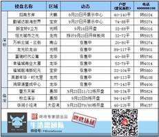 周末楼市:宝安地铁口大盘开展示中心  招商地产东进发力