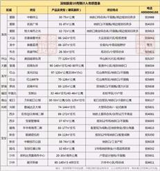 提前曝光!10月深圳184个楼盘价格表+25个入市项目
