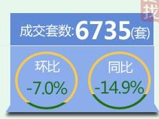 【天天讲数】3季度深圳新房成交6735套 均价54374元/平