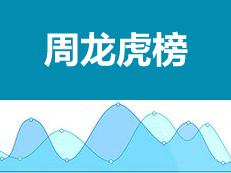 天汇城连续5周摘取全市楼盘成交龙虎榜冠军!