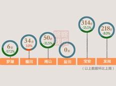 【天天讲数】南山均价10万+ 上周深圳新房成交均价55048元/平