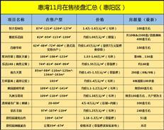 11月买惠湾看这里!惠阳大亚湾48个在售+待售楼盘全在这儿!