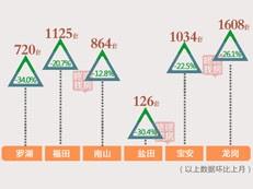 【天天讲数】10月深圳新房成交2792套 二手房全线下滑