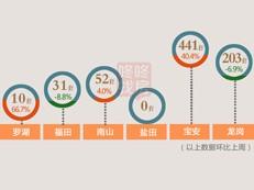 【天天讲数】上周深圳新房成交737套 宝安占比近60%