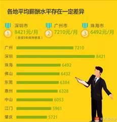 6328元!2017惠州平均工资出炉!房地产薪酬排第二
