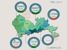 【天天讲数】上周深圳新房成交量持续减少 成交均价下跌2.4%
