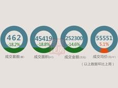 【天天讲数】深圳新房成交量持续下跌 上周仅462套